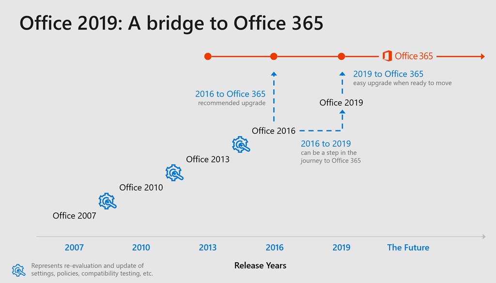 Office 365 vs Office 2019 | ictschule